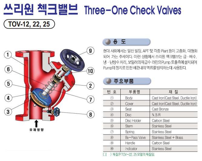 Three-One Check Vavles SHIWOO KOREA 10K